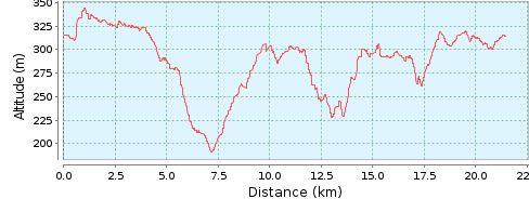 Vtt2018 20km dnv