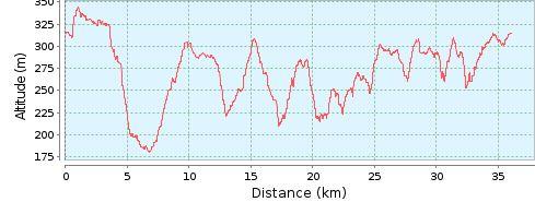 Vtt2018 35km dnv